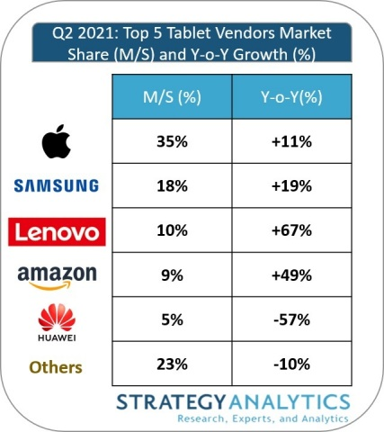 Figure 1. Q2 2021: Top 5 Tablet Vendors Marketshare (Source: Strategy Analytics)