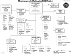 Magnetospheric Multiscale Project Resources