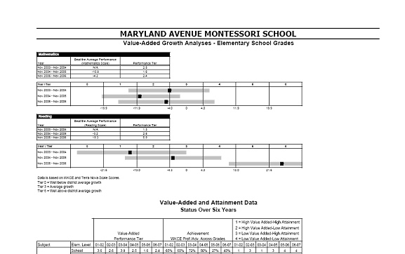From Milwaukee Public Schools, 2006-7 School Report Card (click to see full report card). When value added is implemented in MMSD, we can expect similar reporting. Note that the gray areas are \