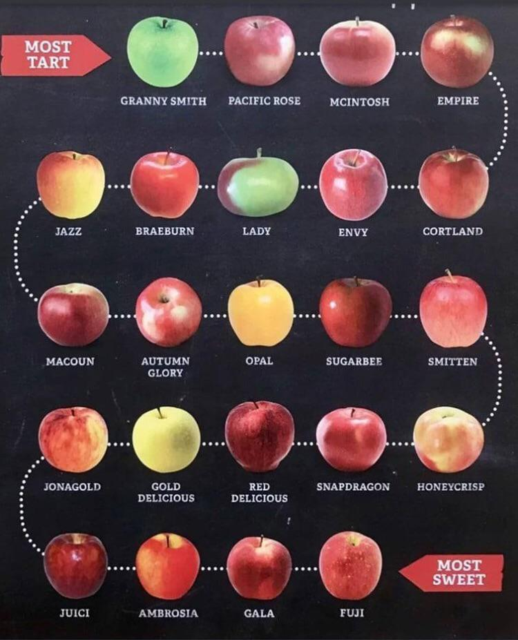 apple types