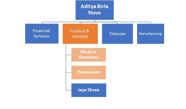 aditya-birla-group-strengthens-retail-business-1