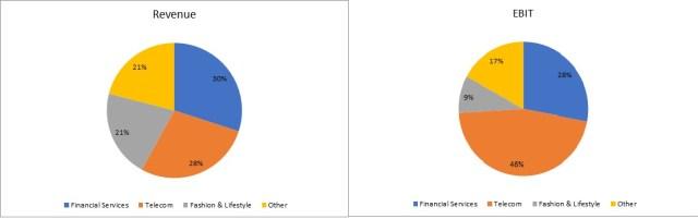 aditya-birla-group-strengthens-retail-business-3