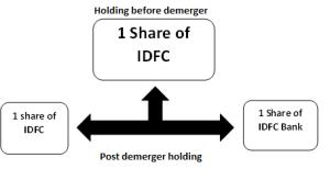IDFC-Demerger