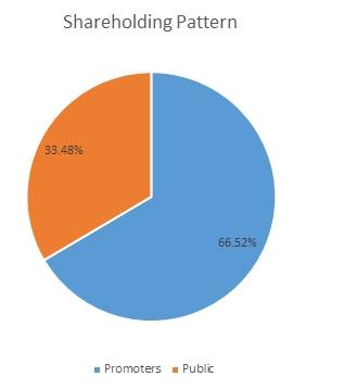 TCI Business Demerger Pattern