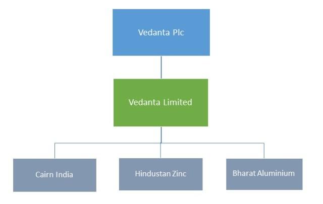 Vedanta PLC