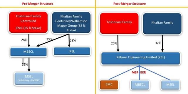 Khaitans Restructuring Engineering EMC Merger