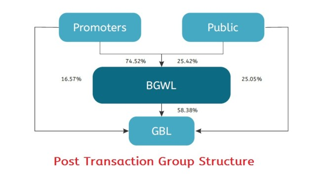 Borosil-Group-Consolidation-2