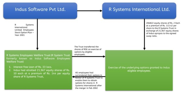 R-systems-tweaks-share-capital-1