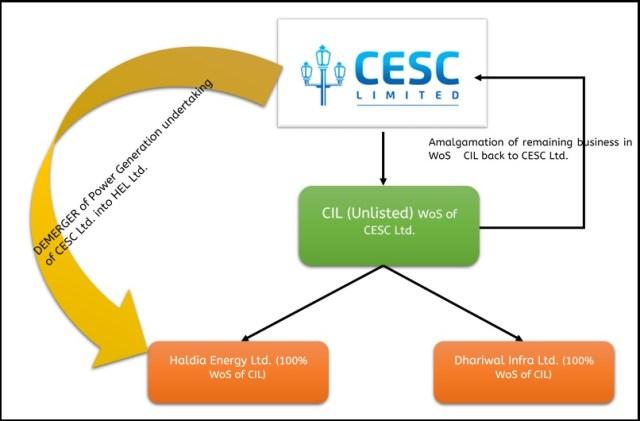 Demerger-CESC-Retail-Power-BPO-1