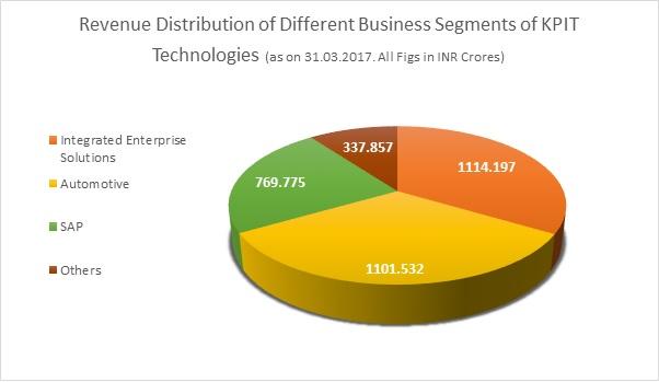 KPIT-BIRLASOFT-Amalgamation-Demerger-IT-Engineering-2