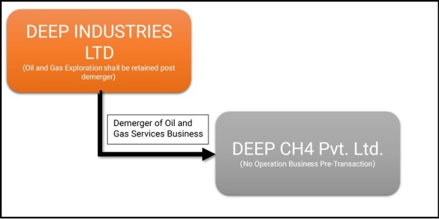 Deep-Industries-Oil-Gas-Demerger-1