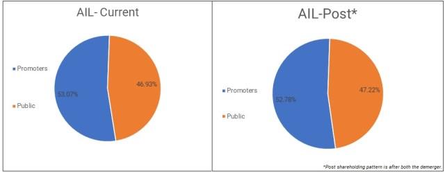 Aarti-Industries-Demerger-Nascent-Chemicals-Aarti-Surfactants-3