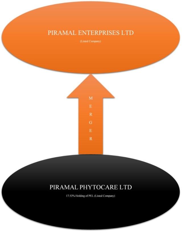 Piramal-Enterprises-Phytocare-merger-2