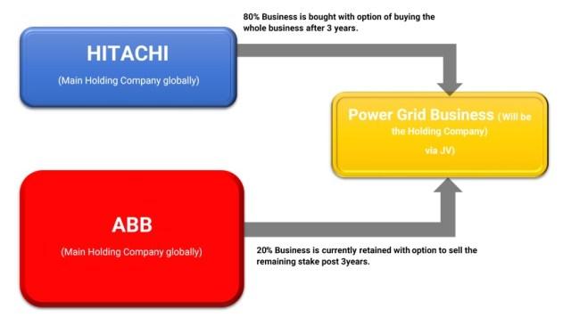 ABB-demerger-Power-Grid-Business-Hitachi-1