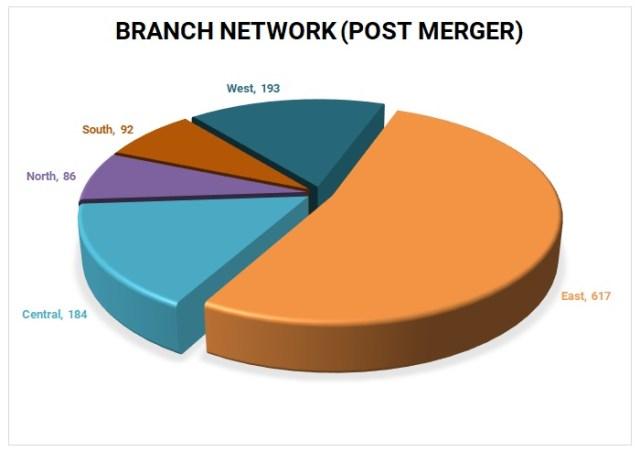 Bandhan-Bank-Gruf-Finance-HDFC-Merger-3