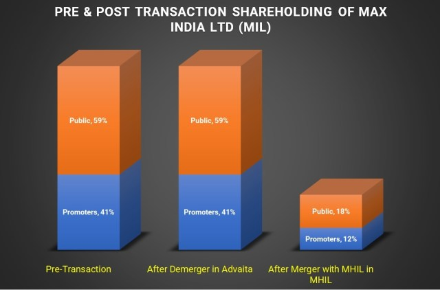 MAX-Group-Restructuring-stake-sell-PE-5