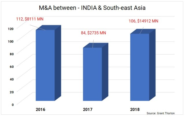 Mergers-Acquisitions-India-South-East-Asia-1