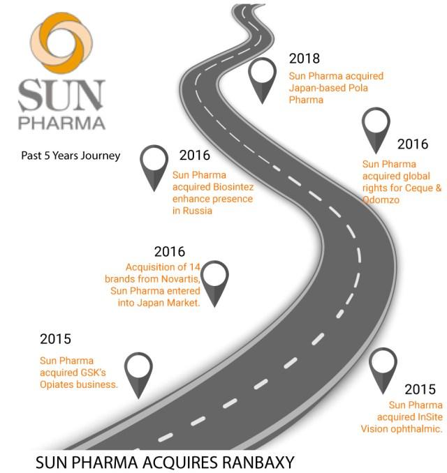 Ranbaxy-Sun-Pharma-acquisition-deal-impact-2