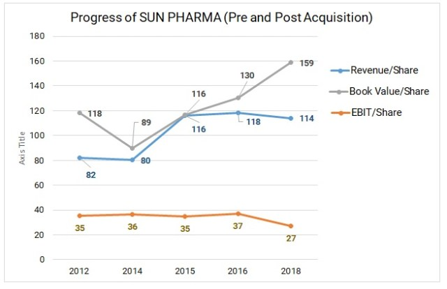 Ranbaxy-Sun-Pharma-acquisition-deal-impact-5