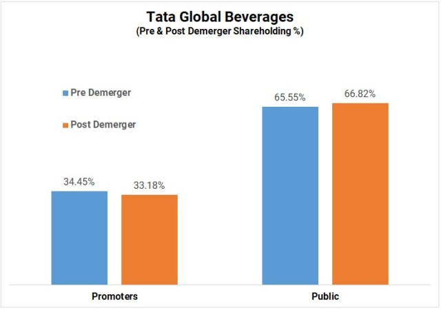 Tata-Global-Beverages-Acquisitions-Food-Business-Tata-Chemicals-2