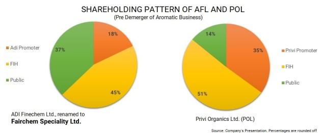 Fairfax-India-Fairchem-Speciality-Privi-Organics-demerger-merger-2
