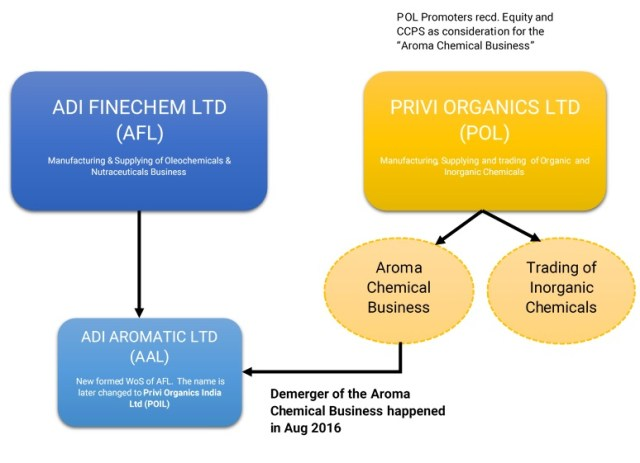 Fairfax-India-Fairchem-Speciality-Privi-Organics-demerger-merger-3