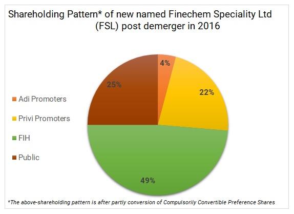 Fairfax-India-Fairchem-Speciality-Privi-Organics-demerger-merger-4