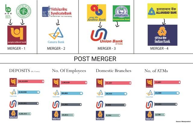Government-PSU-Banks-Merger-10-4-1