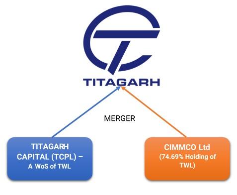 Titagarh-Wagons-consolidation-1