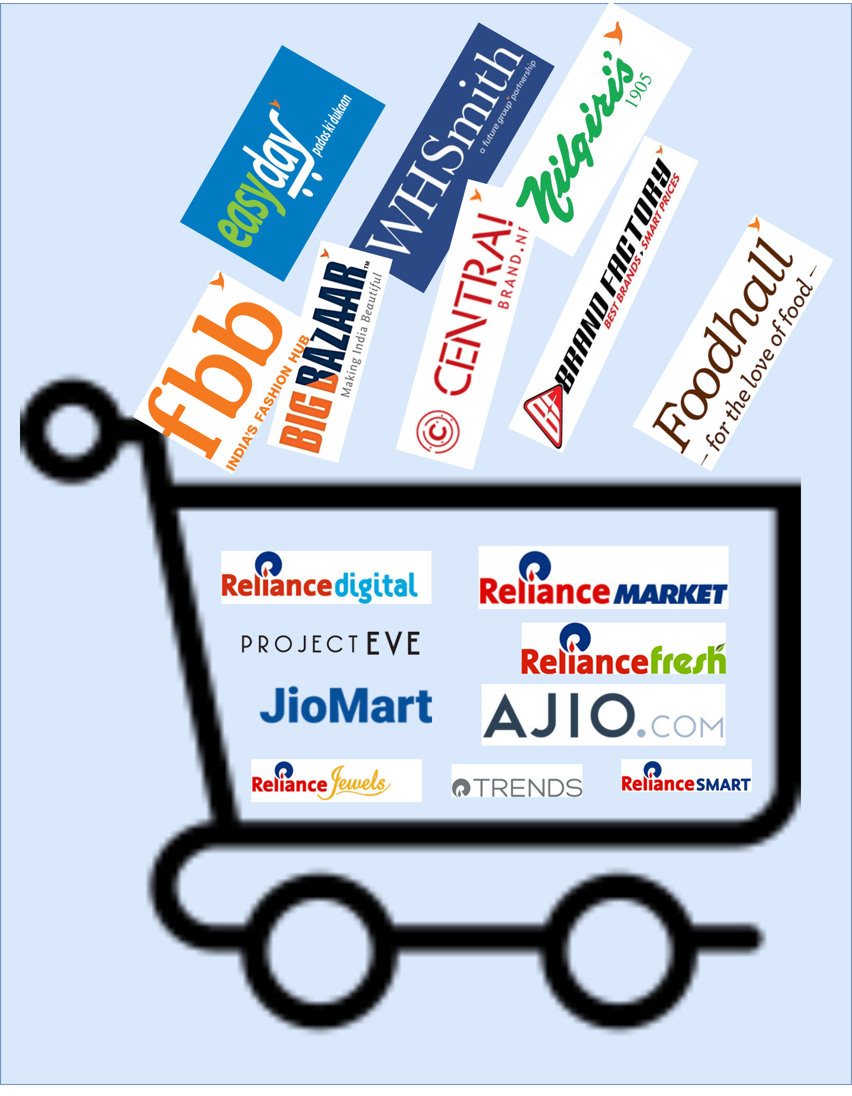 Reliance-Retail-Future-Group-Acquisition