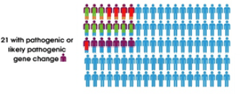 21 of all participants had mutations in the known 44 risk genes for MND.