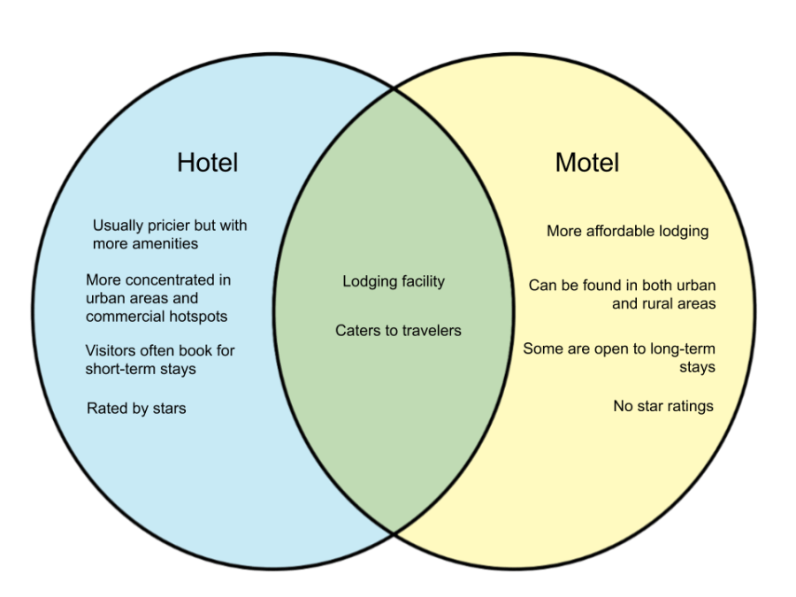 Difference Between Hotel and Motel