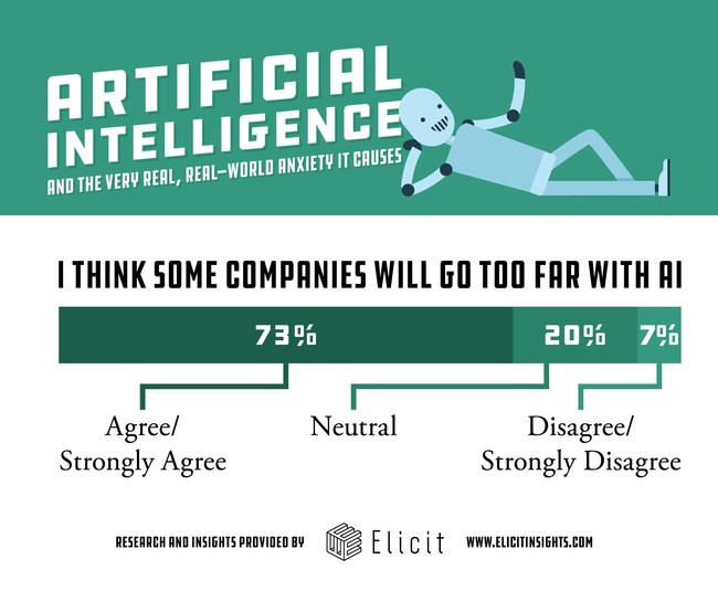Most Fear Artificial Intelligence's Use