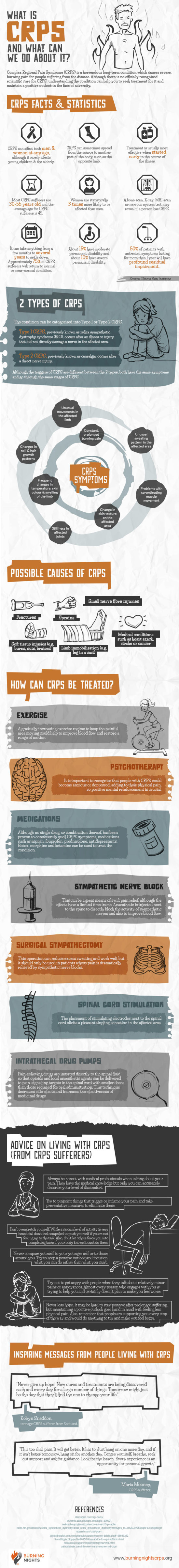 What is CRPS and What Can We Do About It-Infographic