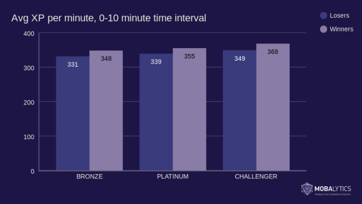 graph of average XP per minute, 0-10 time interval for article on League of Legends strategy