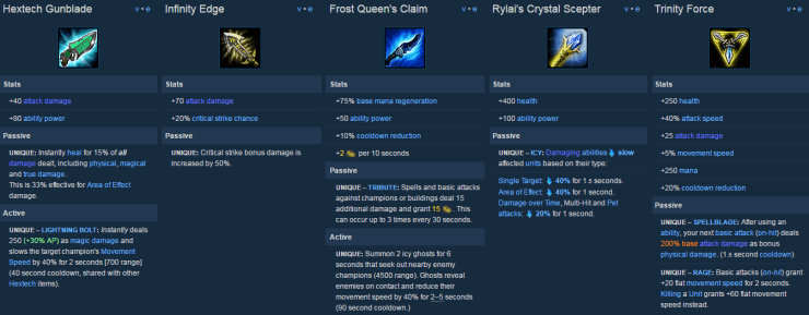 Image shows detailed item power spike examples from the League of Legends wiki