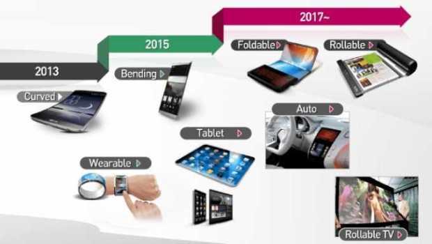 LG Display готовит складной экран