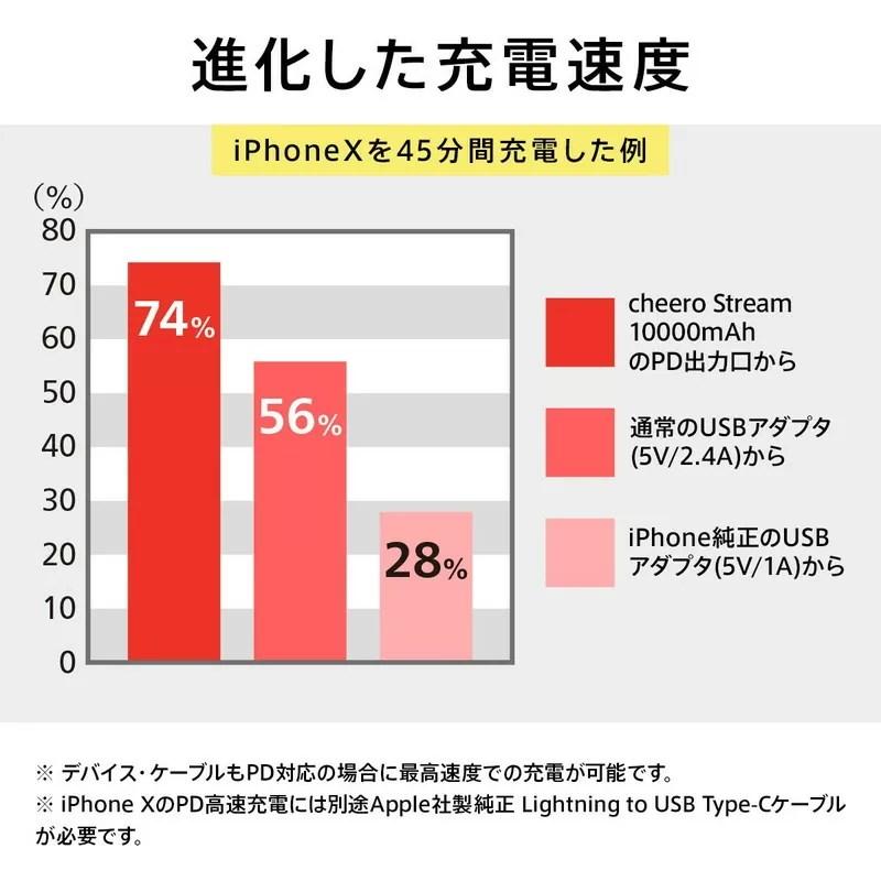 iPhoneXを充電すると45分間で0%から約75%まで給電
