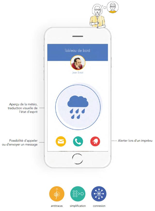 interface Mobijob de l'aidant proche