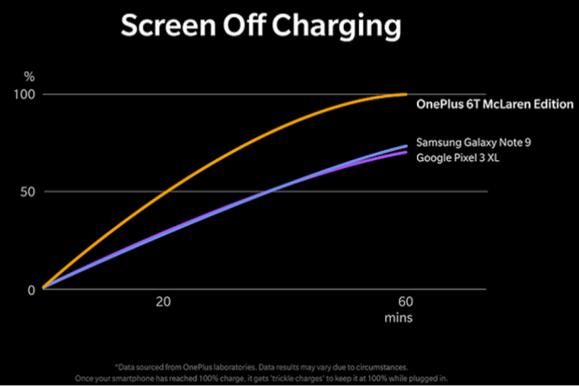 OnePlus-6T-McLaren-Edition-Warp-Charge-30-replenishes-half-the-battery-life-in-20-minutes.jpg