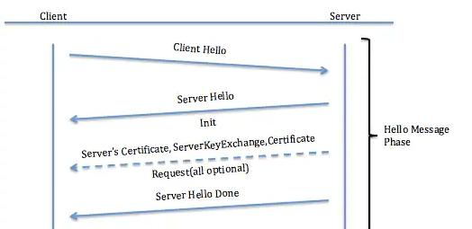 Hello Message Phase of the SSL handshake
