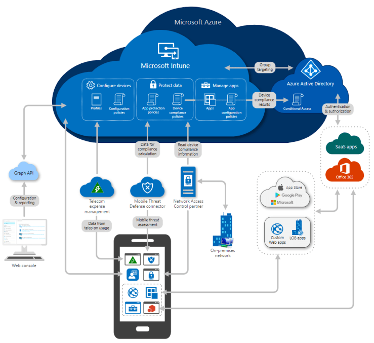 High-level architectural diagram for Microsoft Intune