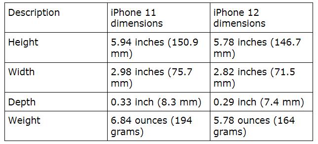 iPhone 11 VS iPhone 12: Design & Dimension