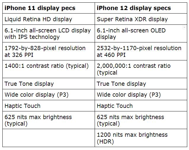 iPhone 11 VS iPhone 12: Display & Dimension