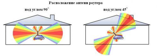Расположение антенн роутера