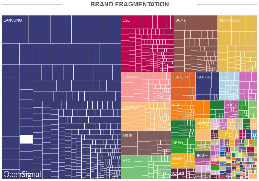 opensignal android fragmentation (1)