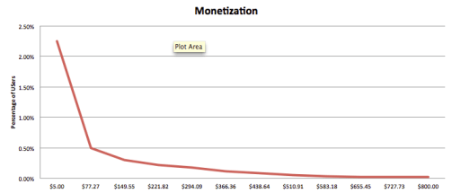 A sample monetization curve where the maximum LCV is $800, reduced to the monetized portion of the userbase