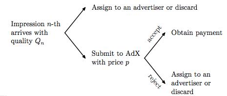 advertising_decision_model_Balseiro