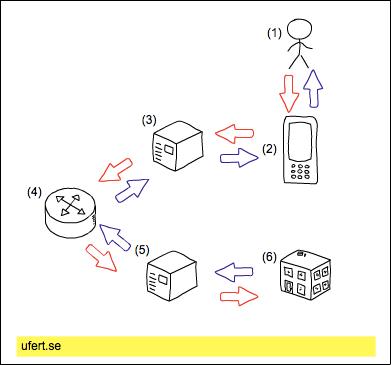 mobile_advertising_diagram_ufert.se_not_for_reproduction