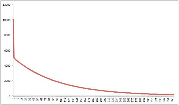 neg_exp_curve_w_retention